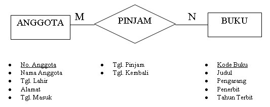 Teknik entity relationship er gambar er diagram pinjamg ccuart Image collections